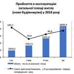Сколько жилья построили в Украине
