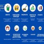 Нарушения благоустройства пополнят бюджет Киева на полмиллиона