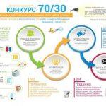 Уже 600 домов в Киеве экономят на тепле