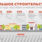 """Минэкономики довольно """"Большим строительством"""""""