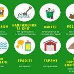 Пятая часть нарушений благоустройства в Киеве приходится на МАФы